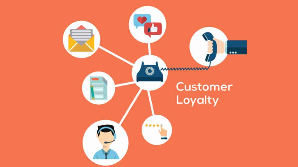 Customer Loyalty Maintaining Customer Loyalty by Being Responsive on Social Media